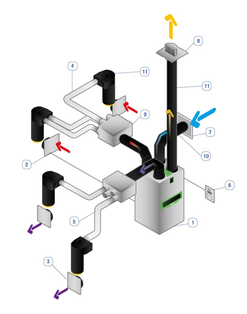 Schema installation VMC double flux